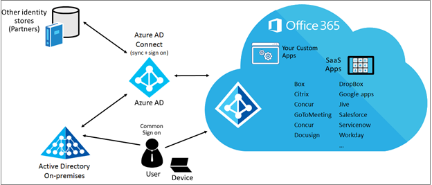 azure active office 365 settings